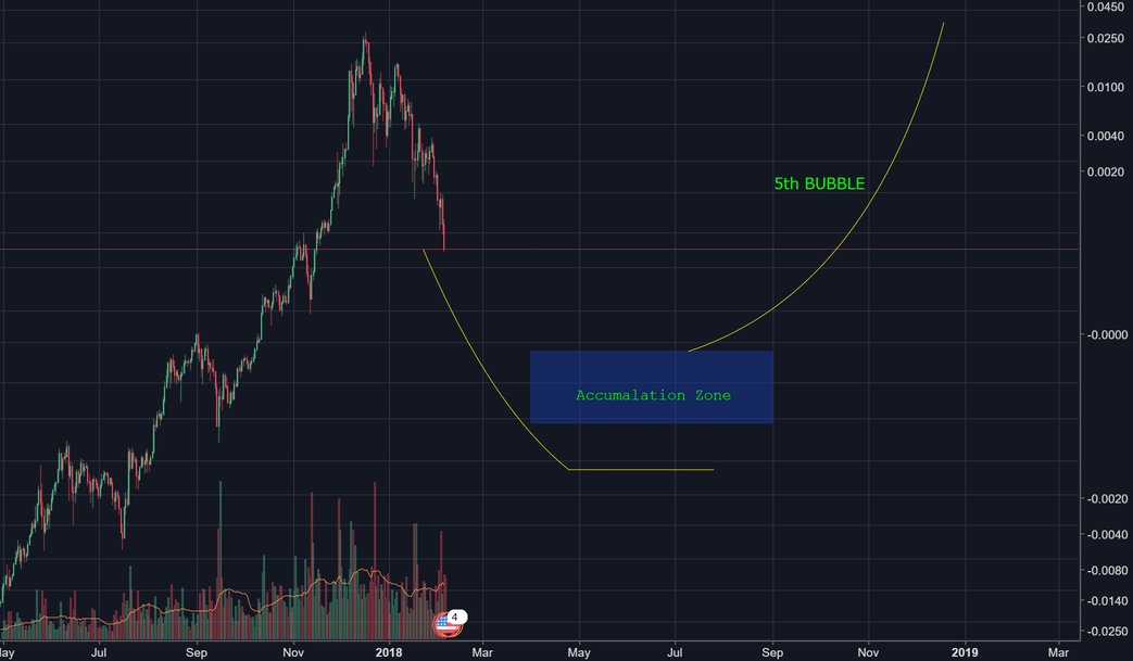 Bubble imploding. WHAT'S NEXT?