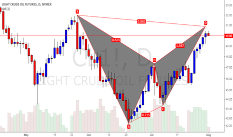 CL1!: bearish bat pattern