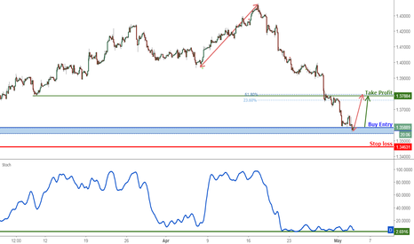 GBPUSD: GBPUSD At Support, Prepare For A Bounce