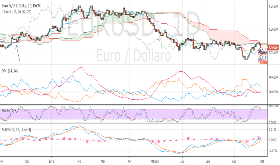 EURUSD: POSSIBILE ANALOGIA LONG