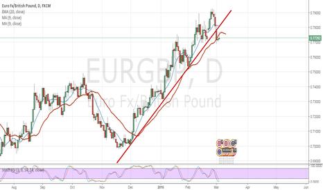 EURGBP: EURGBP short after broken trendline