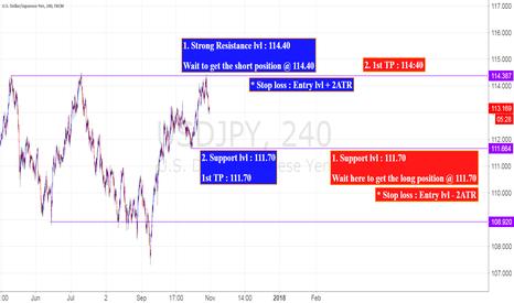 USDJPY: USD/JPY, 4H, Range 114.40 ~ 111.70