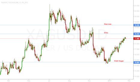 XAGUSD: Silver Short on Supply