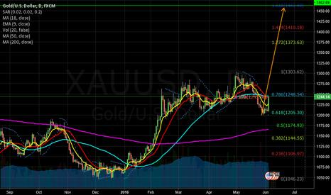 XAUUSD: Long scenario for gold
