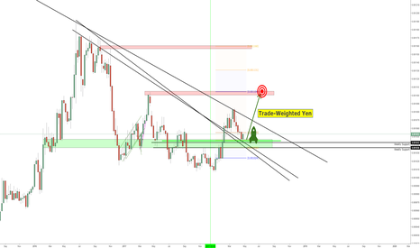 (JPYUSD*0.2+JPYEUR*0.133+JPYAUD*0.025)/3: Weekly TWI JPY FINALLY Set to Rally