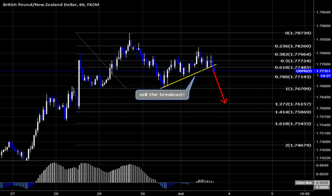 GBPNZD: GBPNZD Quick Sell Setup By Wave Analysis