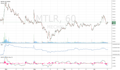 MTLR: MTLR - выше 150 лонг