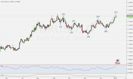 EURUSD: EUR/USD D Potential Elliot wave abcd correction