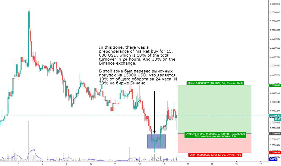 RLCBTC: Buy on the local bottom. Perhaps the continuation of growth.