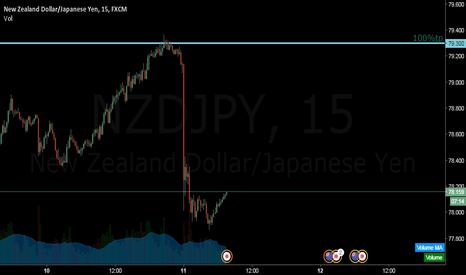 NZDJPY: 100% tp
