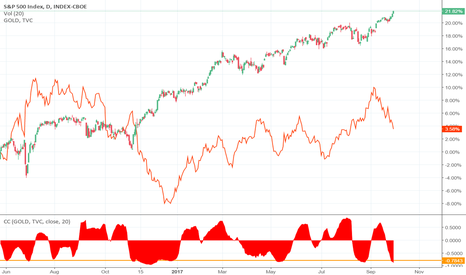 SPX: S&P and Gold correlation