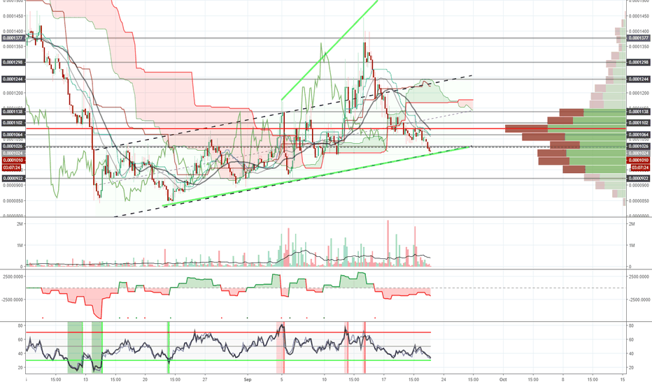 MTLBTC: MTL promiss more than 75% profits in mid/long term