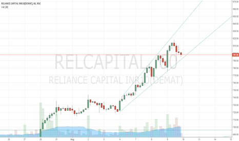 RELCAPITAL: Relcap on hourly chart shows support at 792 and 780.. Buy