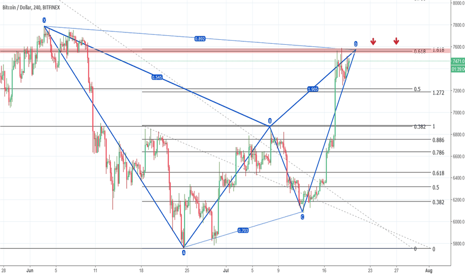 BTCUSD: This level can stop increases on Btc