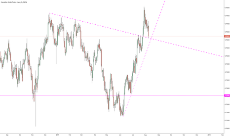 CADCHF: A possible long here