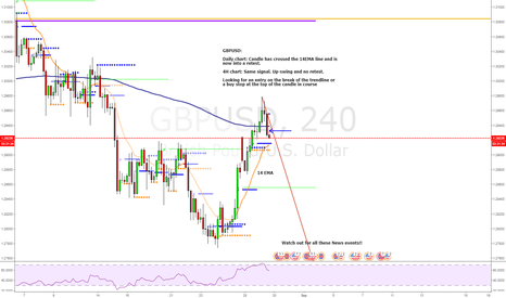 GBPUSD: Waiting for continuation upgoing swing