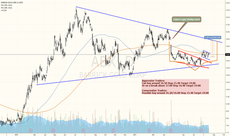 ABX: BARRICK GOLD IS SETTING THE NEXT LEG HIGHER UP