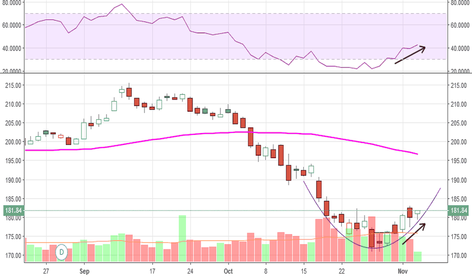 HD: Would love to see it cross the 50 day MA
