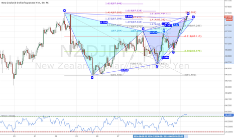 NZDJPY: Gartley and Butterfly NZDJPY 1H