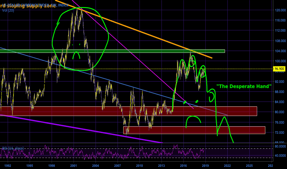 """DXY: The U.S. Dollar and The """"Desperate Hand"""" Pattern"""