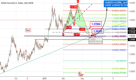GBPUSD: swallow butterfly or shark pattern wait and see?