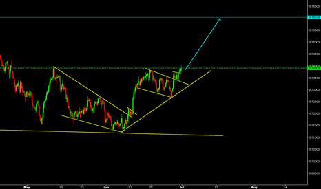 CADCHF: CADCHF Watch for buy.