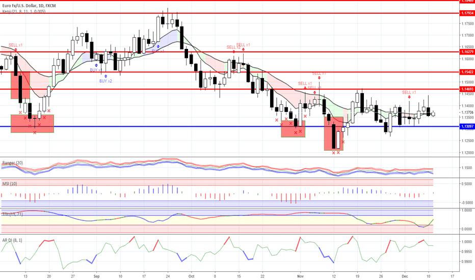 EURUSD: Range trading: Forex as for 11/12/2018