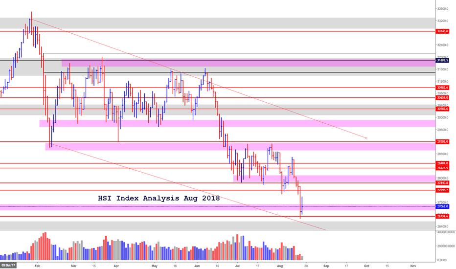 HK33HKD: Hong Kong Stock Index HSI (Aug 2018)