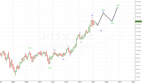 FDX: FDX moving higher. Proxy for the stock market ?