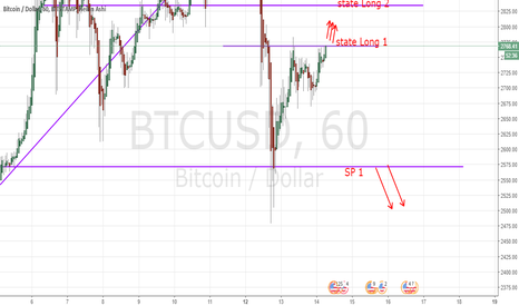 BTCUSD: BTC Long Time