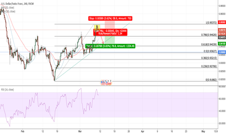 USDCHF: USDCHF Fallen star candlewick at 4H TF