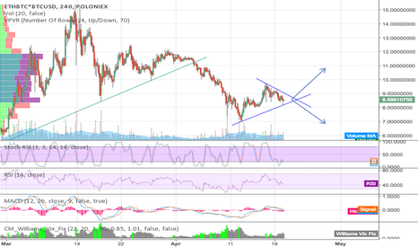 ETHBTC*BTCUSD: ETHUSD triangle breakout in less than 2 days