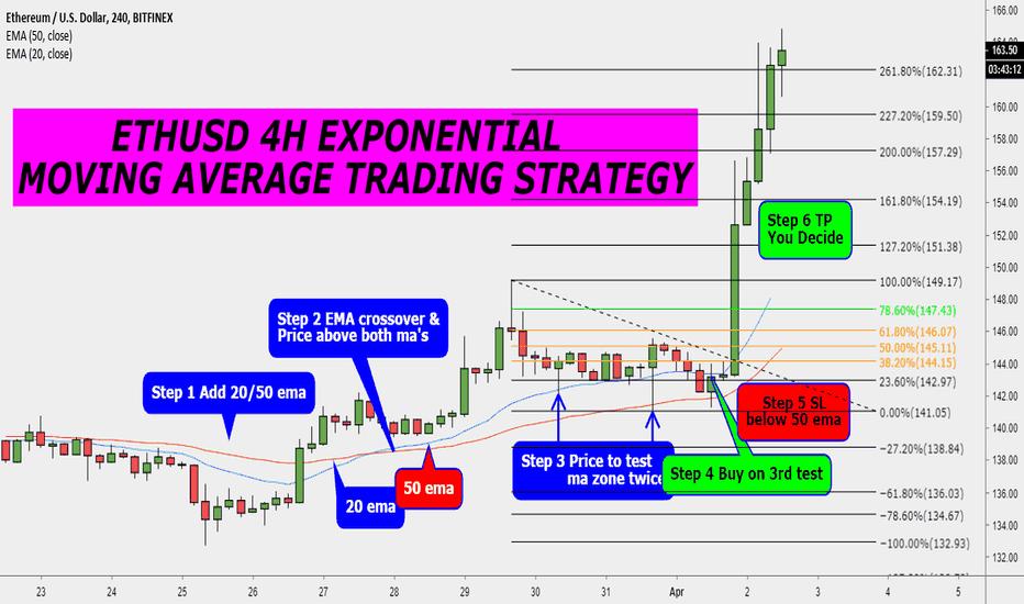 Ethusd 4h Ema Trading Strategy