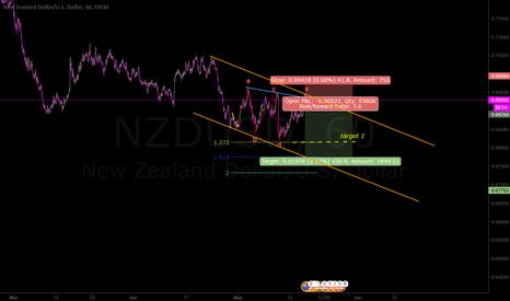 NZDUSD: Wedge
