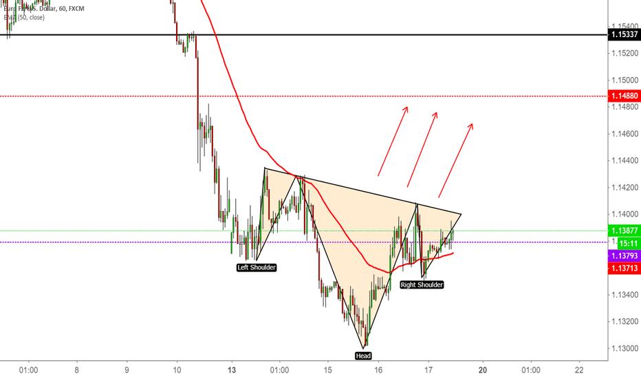 EURUSD: EUR USD / H1 / Technical Analysis