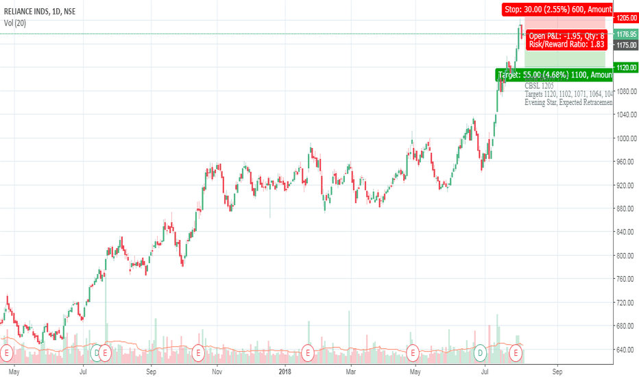 RELIANCE: Reliance Short