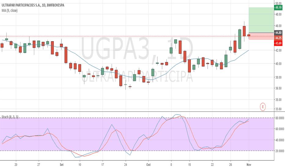 UGPA3: Ugpa3, insiode bar em uma nova tendencia de alta