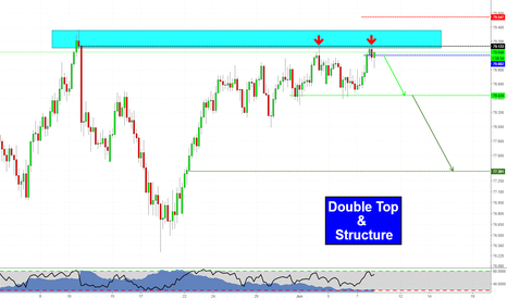 NZDJPY: Double Top @ Structure