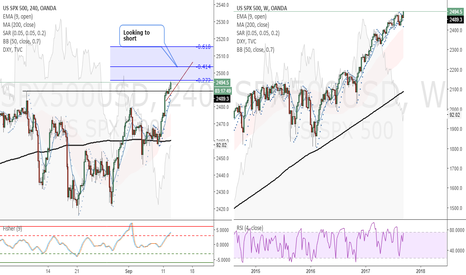SPX500USD: SPX500 (4 Hour) - Looking to short