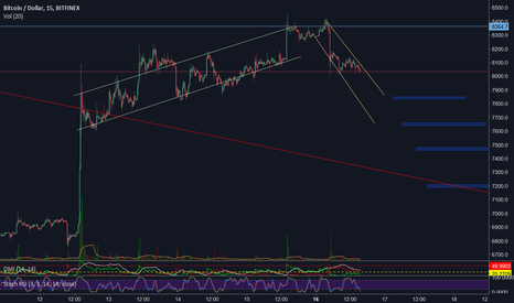 BTCUSD: How I have it