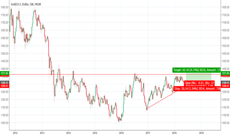 XAUUSD: Gold at weekly support, RR points to buying opportunity