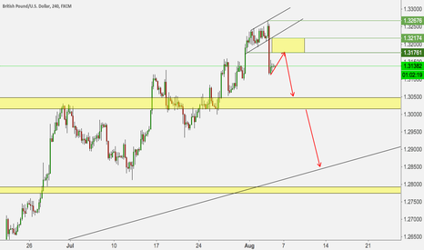 GBPUSD: GBPUSD SELL THE PULLBACK