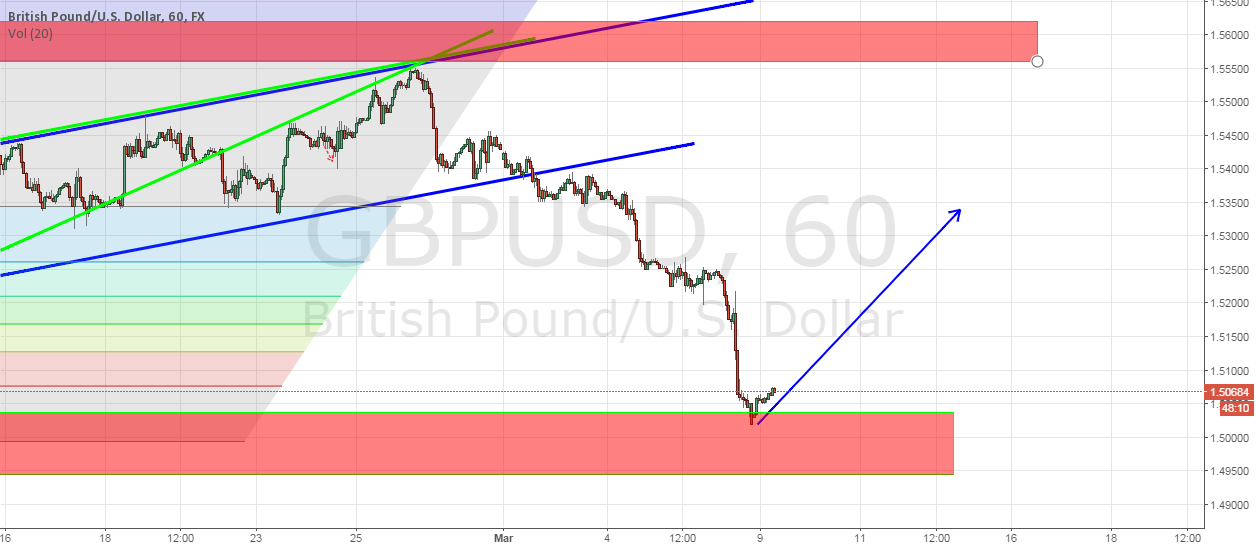 [canceled] GBP/USD potential long position