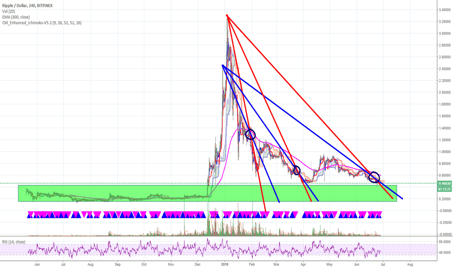 XRPUSD: Ripple ... not making waves ... yet.