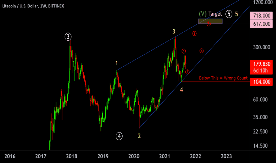 litecoin btc vista di trading