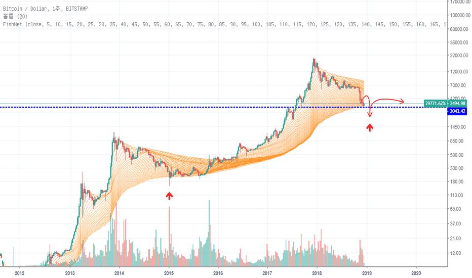 BTCUSD: 12/18 BTC/USD Fishnet Chart 진행 점검