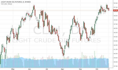CL1!: PETRÓLEO WTI cae por Irak y el USD. Por el Trader MARCO DA COSTA