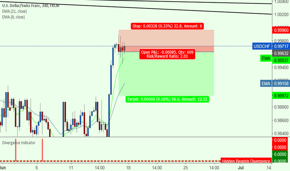 USDCHF: candle revers ?