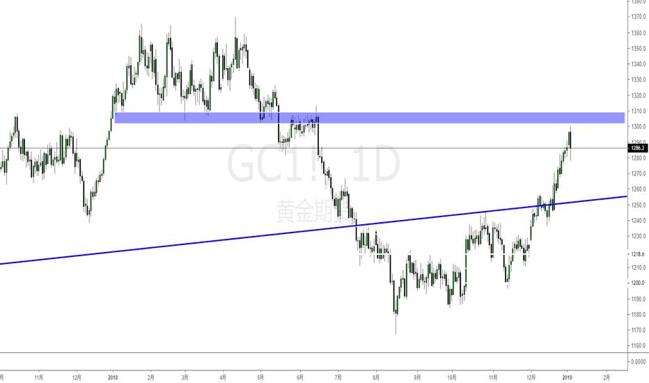 GC1!: 国际金价(XAUUSD)警示 - 黄金即将发生大幅度回调,切勿追高!
