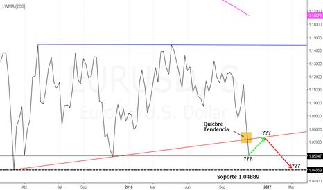 EURUSD: Euro Dolar ¿Se Moverá en Rango o Continuará Bajista?